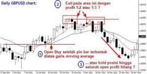 ilustrasi Teknik profit 1