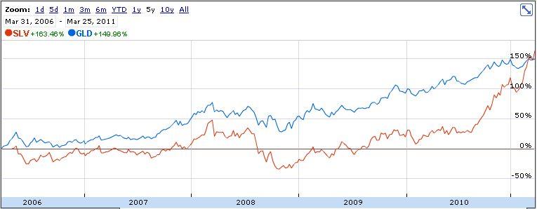 Emas vs Perak dalam 5 tahun